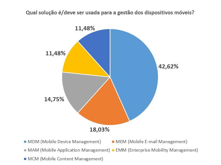 Gráfico - solução gestão dispositivos móveis. Pesquisa Byod